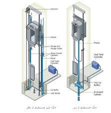 پاورپوینت آشنایی با آسانسورهای هیدرولیکی