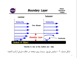 پاورپوینت آشنایی با کاربرد تئوری لایه مرزی